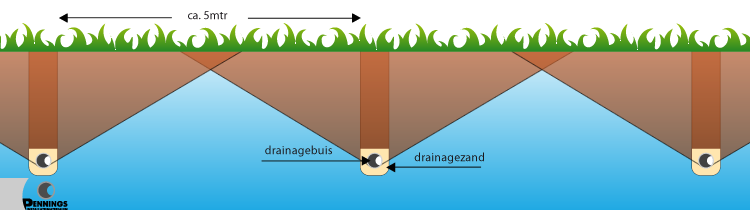 drainage water leiding